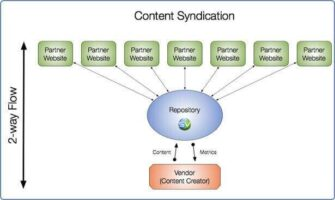 What And How: Content Syndication
