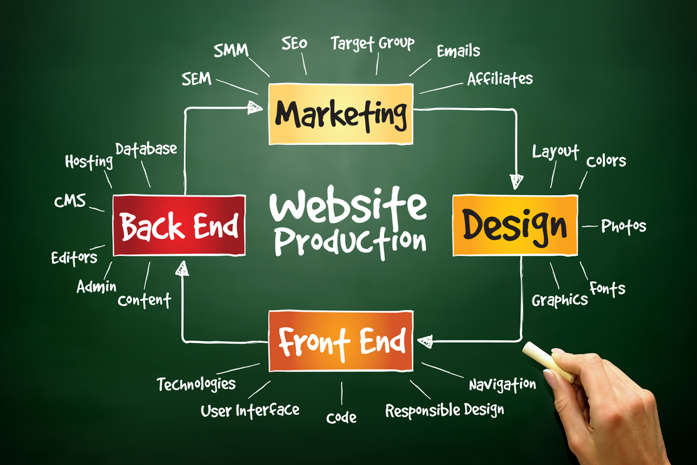 9 Ways To Support The Business Of Freelance Web Design